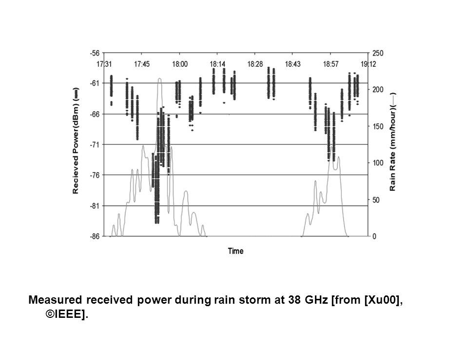 Fig. 2.9 Measured received power during rain storm at 38 GHz [from [Xu00], ©IEEE].